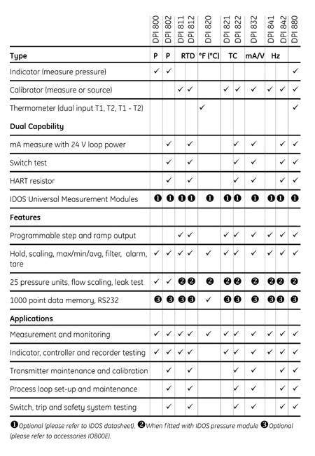 Ge Druck Dpi 820 Dual Input Thermometer Digital
