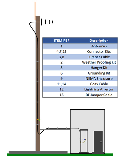 GE Industrial Communications Remote Site Diagram