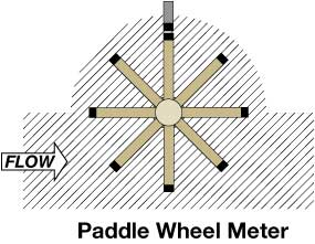 how to make a paddle wheel generator