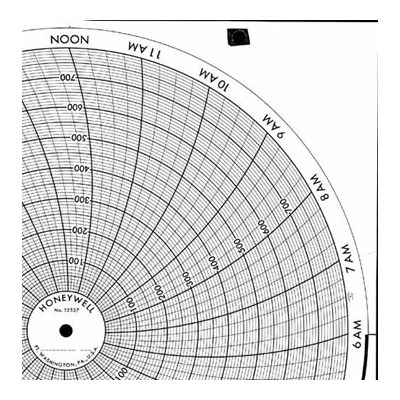 Honeywell 12527  Ink Writing Circular Chart