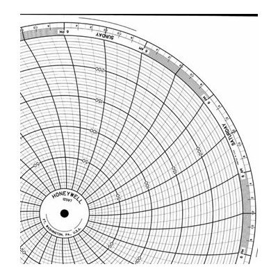 Honeywell 12597  Ink Writing Circular Chart