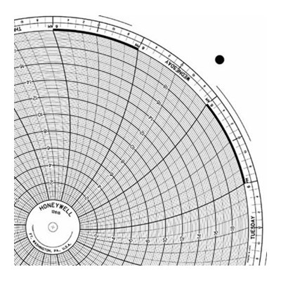 Honeywell 12615  Ink Writing Circular Chart