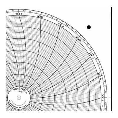Honeywell 12741  Ink Writing Circular Chart