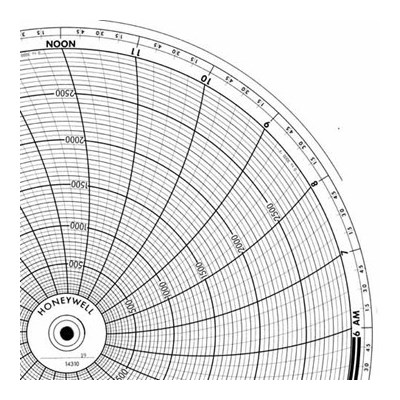 Honeywell 14310  Ink Writing Circular Chart
