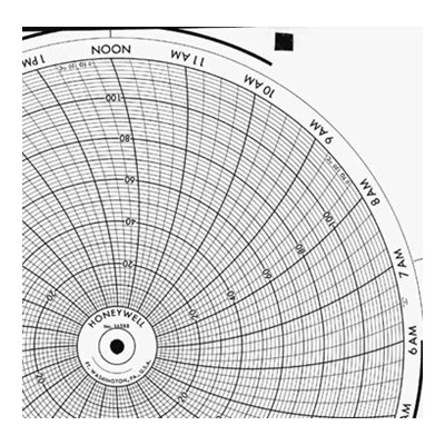 Honeywell 16588  Ink Writing Circular Chart