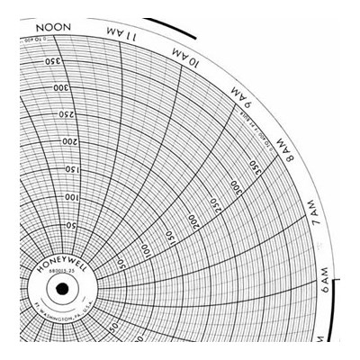 Honeywell 680015-25  Ink Writing Circular Chart
