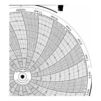 Honeywell 680015-667  Ink Writing Circular Chart