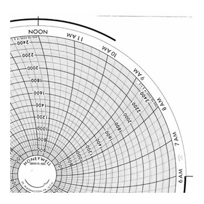 Honeywell 680015-665  Ink Writing Circular Chart